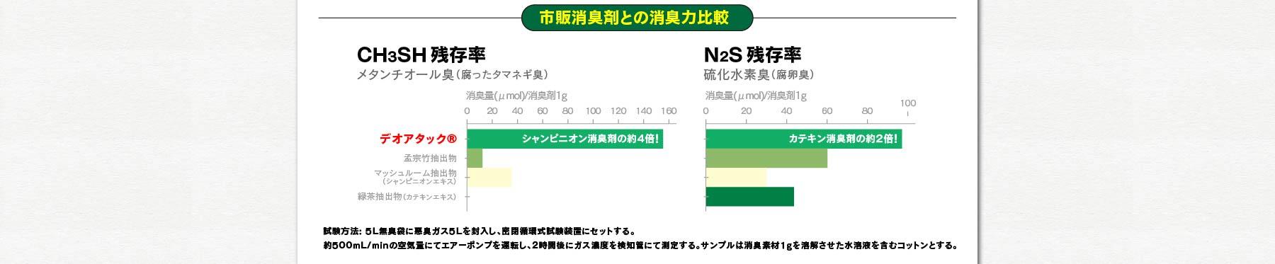 市販消臭剤との消臭力比較